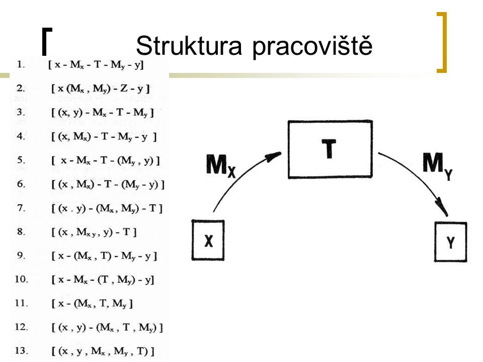 Struktura pracoviště