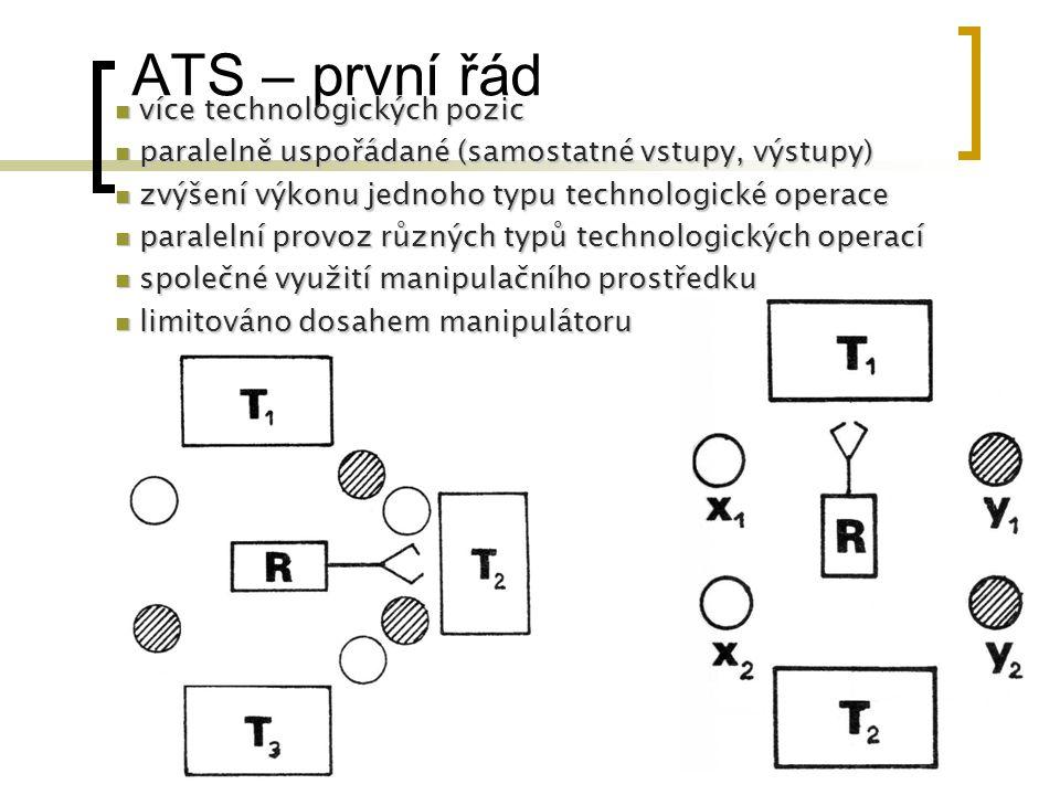 ATS – první řád více technologických pozic více technologických pozic paralelně uspořádané (samostatné vstupy, výstupy) paralelně uspořádané (samostat