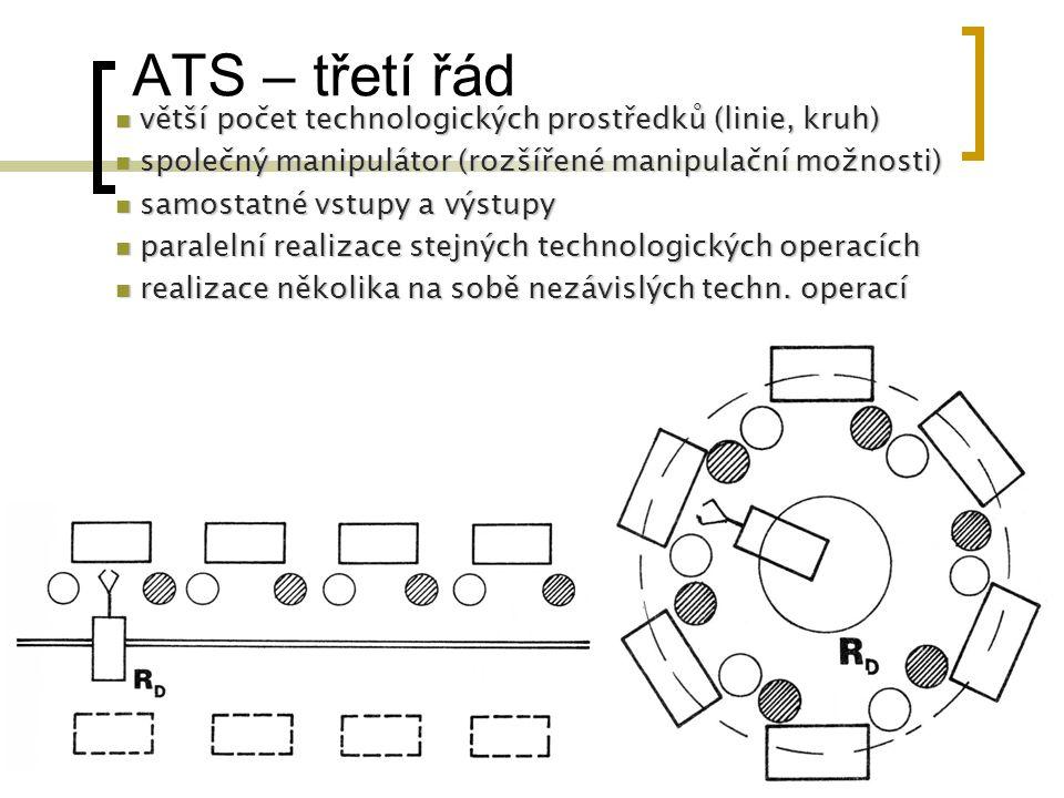 ATS – třetí řád větší počet technologických prostředků (linie, kruh) větší počet technologických prostředků (linie, kruh) společný manipulátor (rozšíř