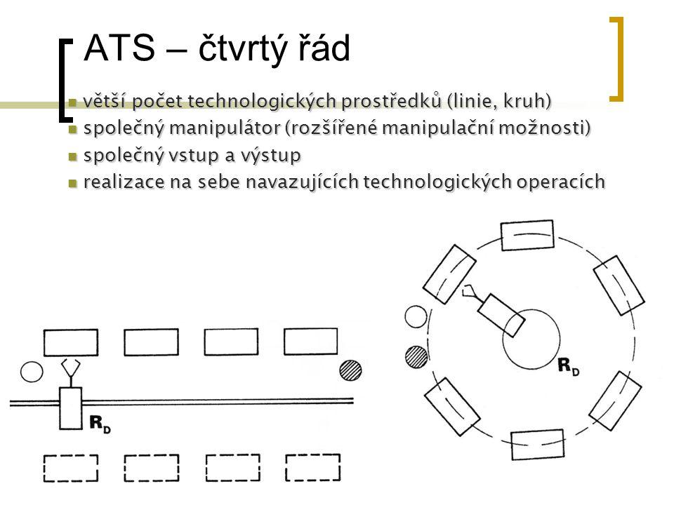 ATS – čtvrtý řád větší počet technologických prostředků (linie, kruh) větší počet technologických prostředků (linie, kruh) společný manipulátor (rozší