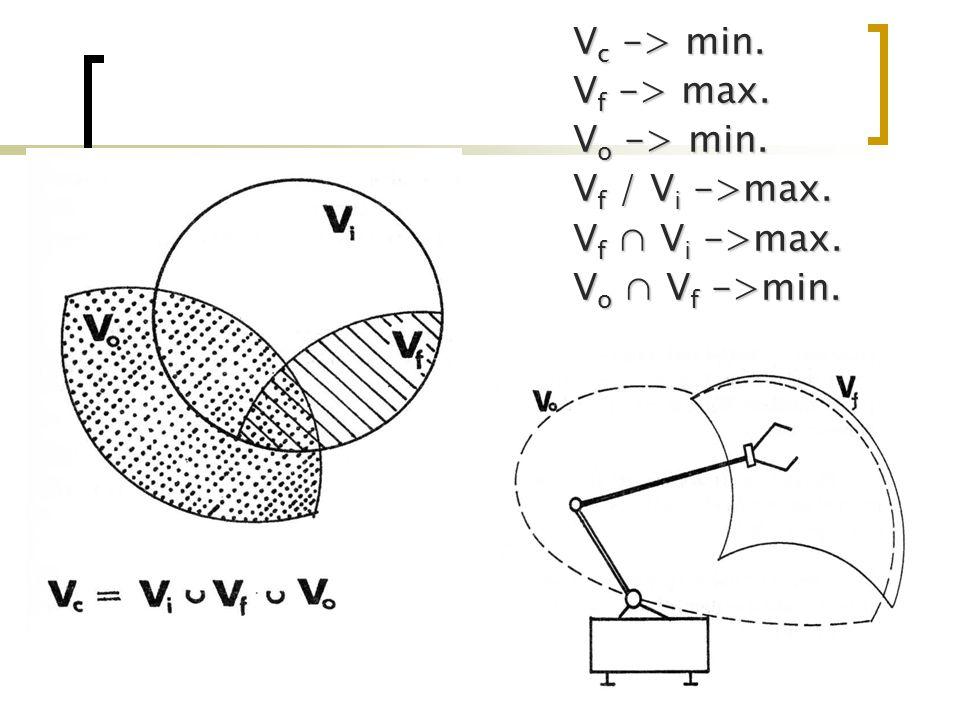 V c -> min. V f -> max. V o -> min. V f / V i ->max. V f ∩ V i ->max. V o ∩ V f ->min.