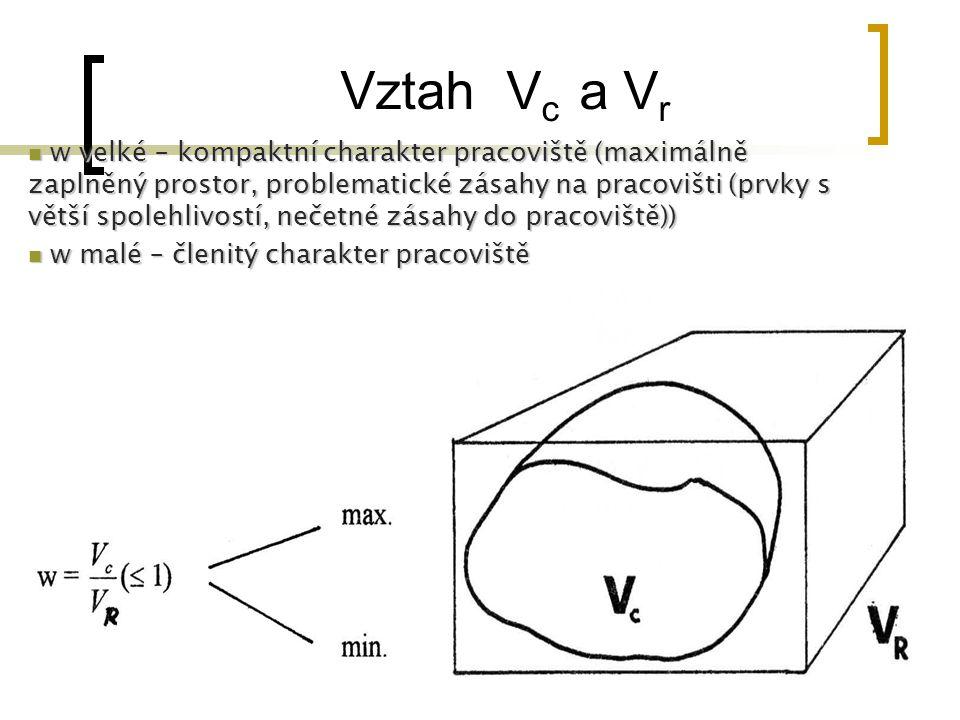 Vztah V c a V r w velké – kompaktní charakter pracoviště (maximálně zaplněný prostor, problematické zásahy na pracovišti (prvky s větší spolehlivostí,