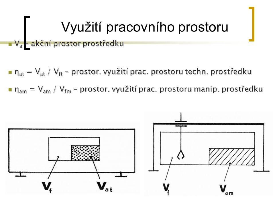 Využití pracovního prostoru V a – akční prostor prostředku V a – akční prostor prostředku η at = V at / V ft – prostor. využití prac. prostoru techn.