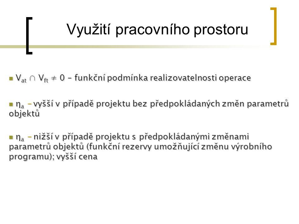 Využití pracovního prostoru V at ∩ V ft ≠ 0 – funkční podmínka realizovatelnosti operace V at ∩ V ft ≠ 0 – funkční podmínka realizovatelnosti operace