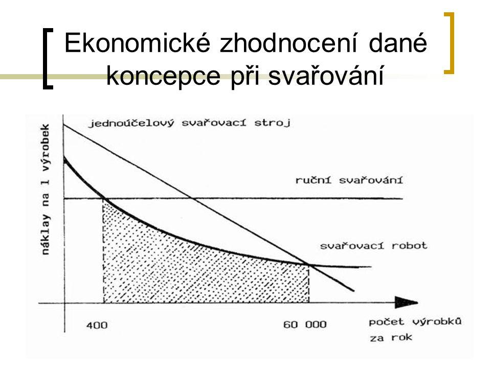 Ekonomické zhodnocení dané koncepce při svařování