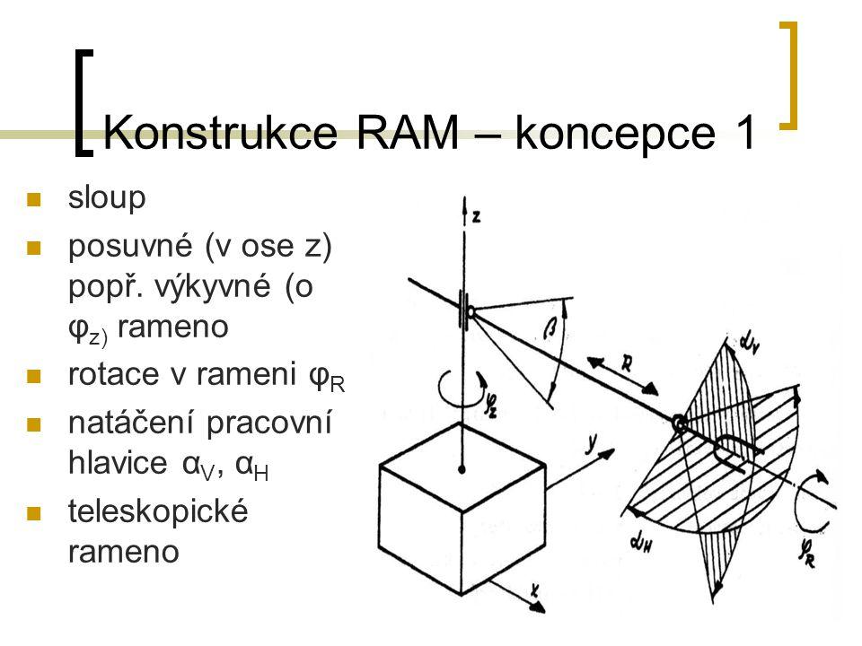 Konstrukce RAM – koncepce 1 sloup posuvné (v ose z) popř. výkyvné (o φ z) rameno rotace v rameni φ R natáčení pracovní hlavice α V, α H teleskopické r