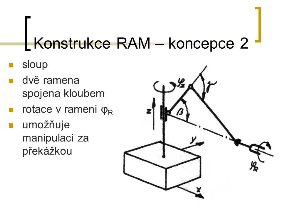 Konstrukce RAM – koncepce 3 sloup dvoučlánkové rameno spojené paralelogramem rotace v rameni φ R rotace v hlavní ose φ z