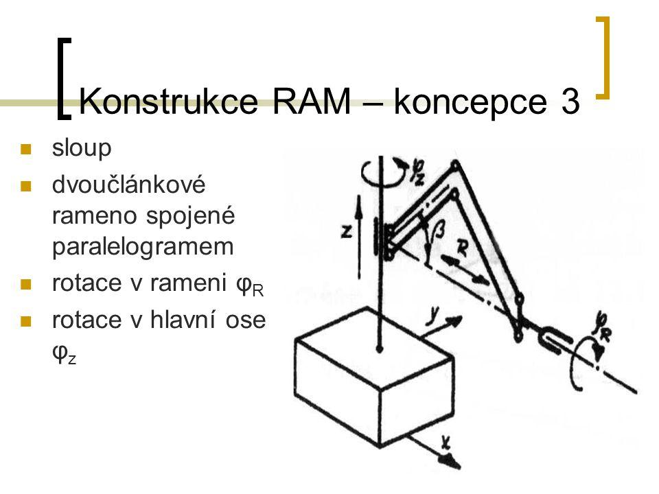 Konstrukce RAM – koncepce 4 sloup hlavní rameno tvořeno dvěma články s vertikálními osami plochý pracovní prostor vysoká přesnost polohování rotace v hlavici φ R rotace φ Z, φ Z´, φ Z´´