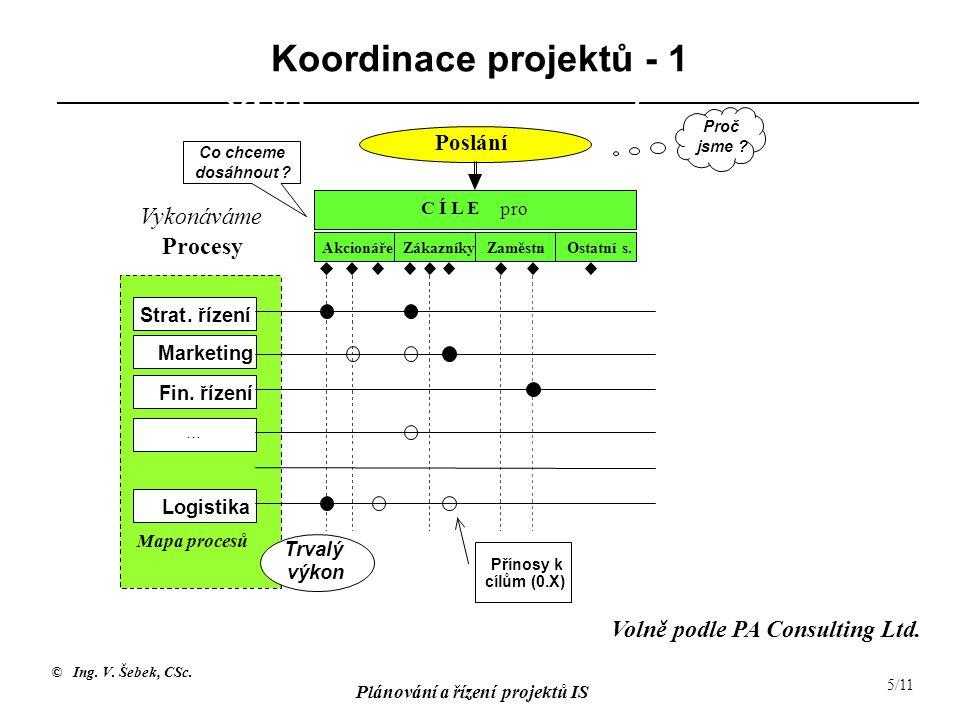 © Ing.V. Šebek, CSc. Plánování a řízení projektů IS 5/11 Koordinace projektů - 1 OPS () Strat.