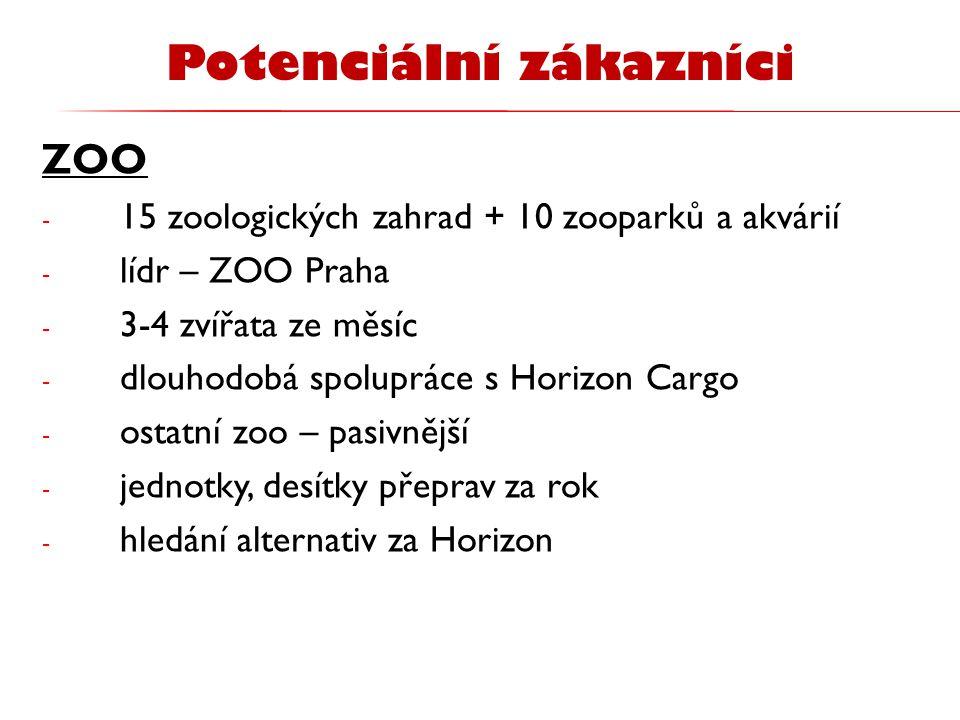 ZOO - 15 zoologických zahrad + 10 zooparků a akvárií - lídr – ZOO Praha - 3-4 zvířata ze měsíc - dlouhodobá spolupráce s Horizon Cargo - ostatní zoo –