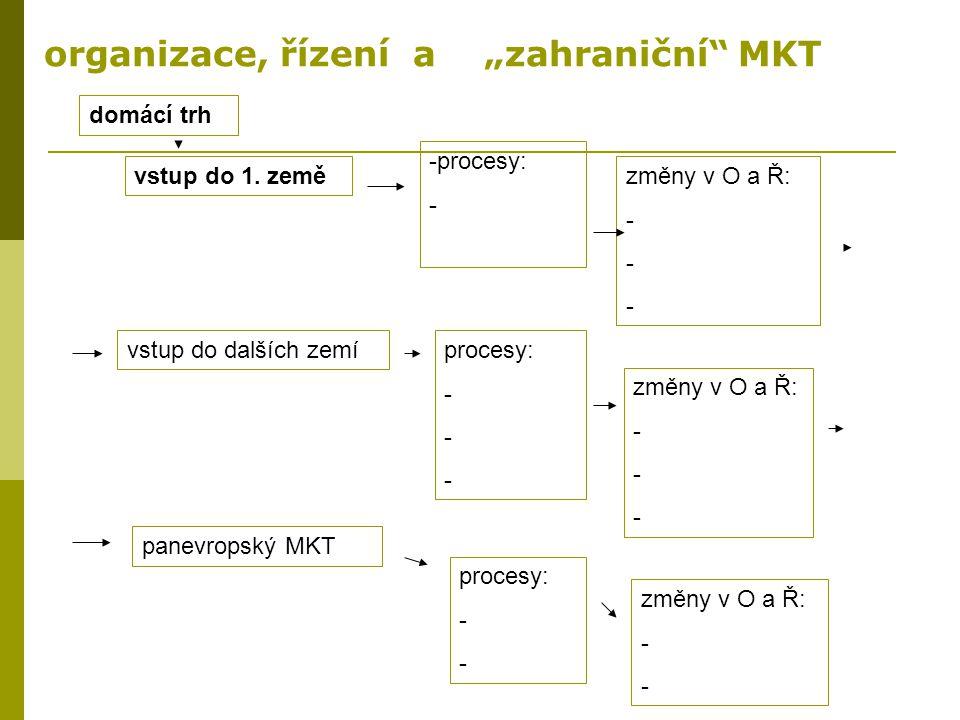 """organizace, řízení a """"zahraniční"""" MKT domácí trh vstup do 1. země -procesy: - změny v O a Ř: - vstup do dalších zemíprocesy: - změny v O a Ř: - panevr"""