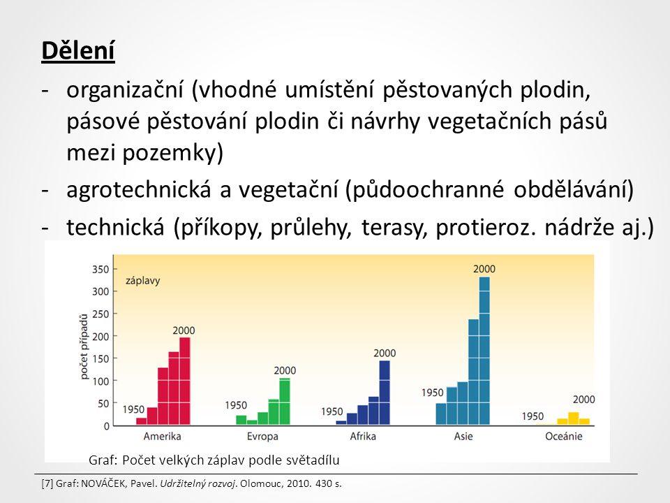 Dělení -organizační (vhodné umístění pěstovaných plodin, pásové pěstování plodin či návrhy vegetačních pásů mezi pozemky) -agrotechnická a vegetační (