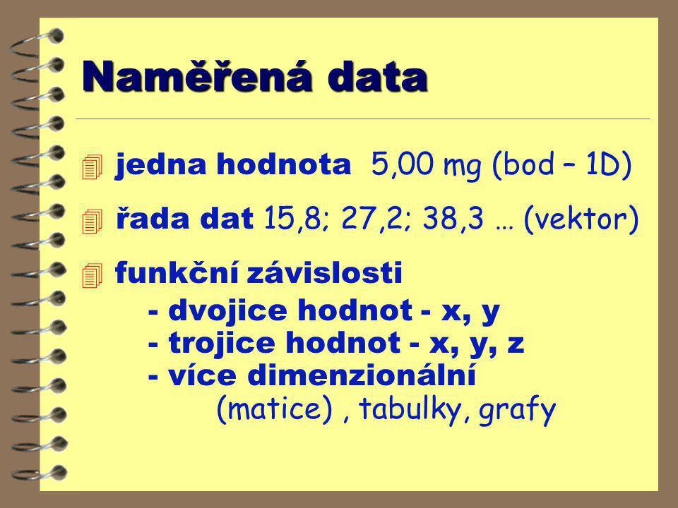Naměřená data  jedna hodnota 5,00 mg (bod – 1D)  řada dat 15,8; 27,2; 38,3 … (vektor)  funkční závislosti - dvojice hodnot - x, y - trojice hodnot