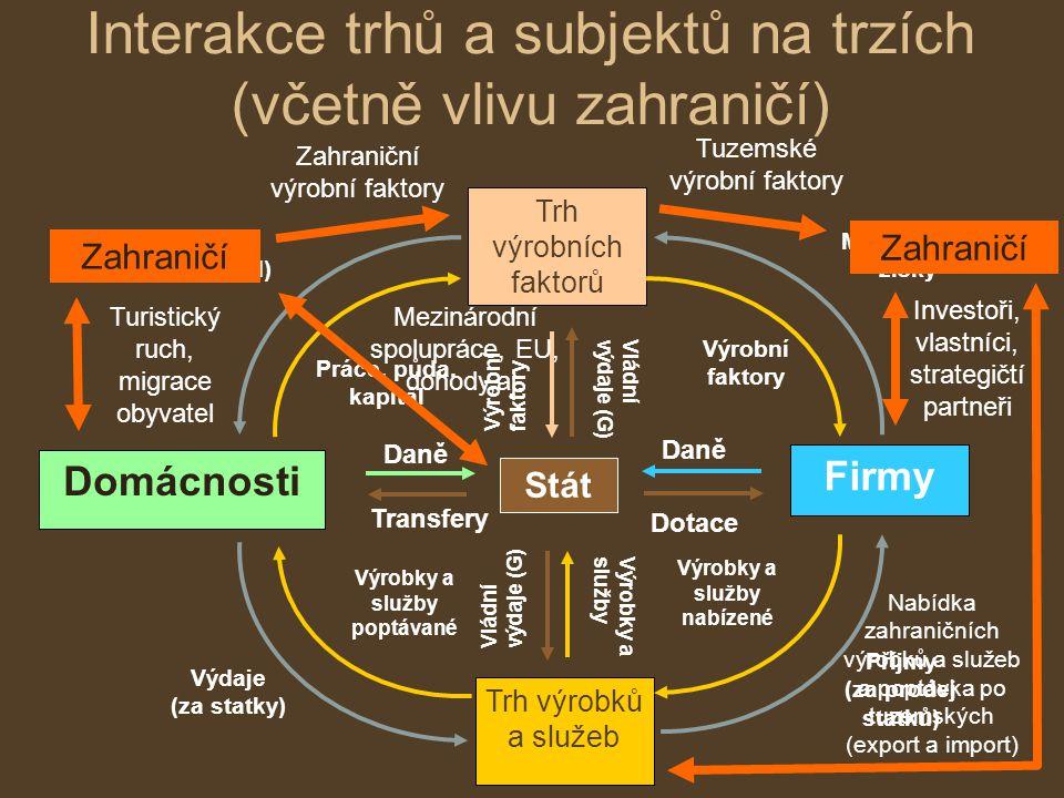 Interakce trhů a subjektů na trzích (včetně vlivu zahraničí) Domácnosti Trh výrobků a služeb Firmy Trh výrobních faktorů Práce, půda, kapitál Výrobní