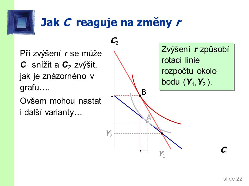 slide 22 A Jak C reaguje na změny r Zvýšení r způsobí rotaci linie rozpočtu okolo bodu (Y 1,Y 2 ). C1C1 C2C2 Y1Y1 Y2Y2 A B Při zvýšení r se může C 1 s