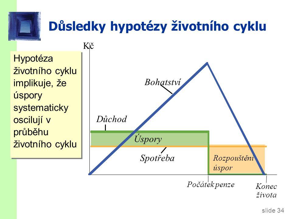 slide 34 Důsledky hypotézy životního cyklu Hypotéza životního cyklu implikuje, že úspory systematicky oscilují v průběhu životního cyklu Úspory Rozpou