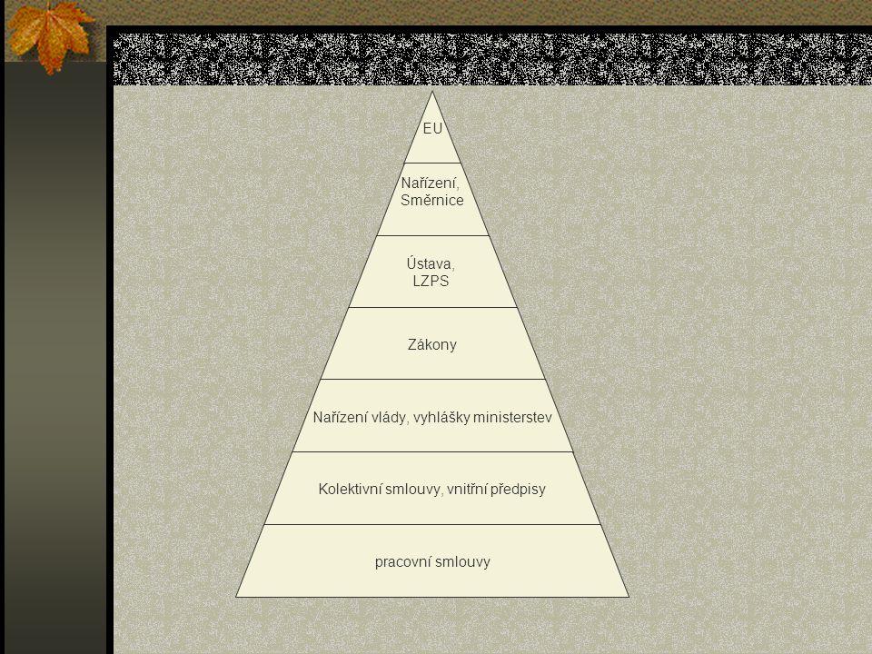 EU Nařízení, Směrnice Ústava, LZPS Zákony Nařízení vlády, vyhlášky ministerstev Kolektivní smlouvy, vnitřní předpisy pracovní smlouvy