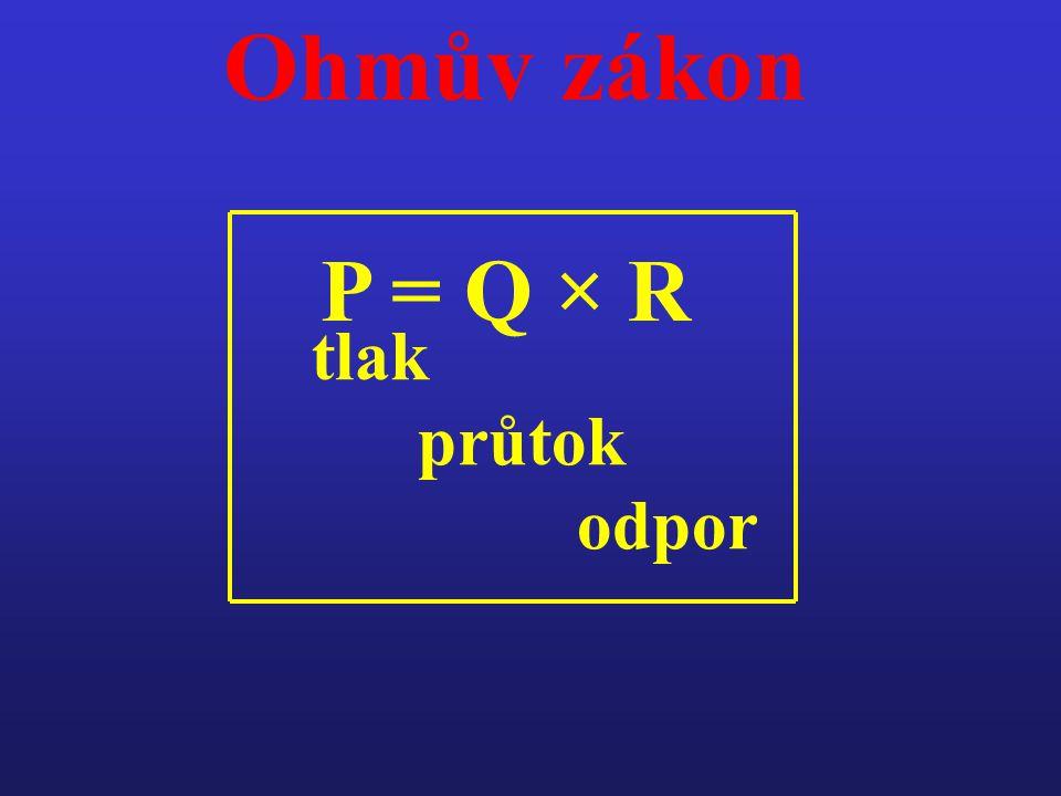 P = Q × R tlak průtok odpor Ohmův zákon