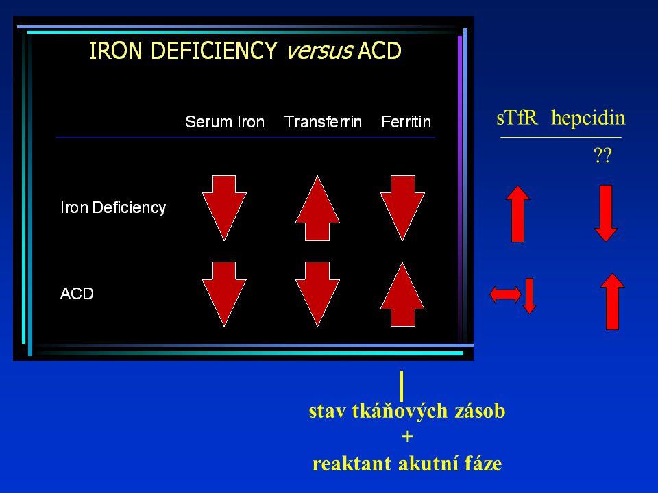 sTfR hepcidin ?? stav tkáňových zásob + reaktant akutní fáze