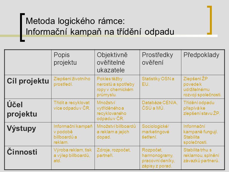 Metoda logického rámce: Informační kampaň na třídění odpadu Popis projektu Objektivně ověřitelné ukazatele Prostředky ověření Předpoklady Cíl projektu Zlepšení životního prostředí.