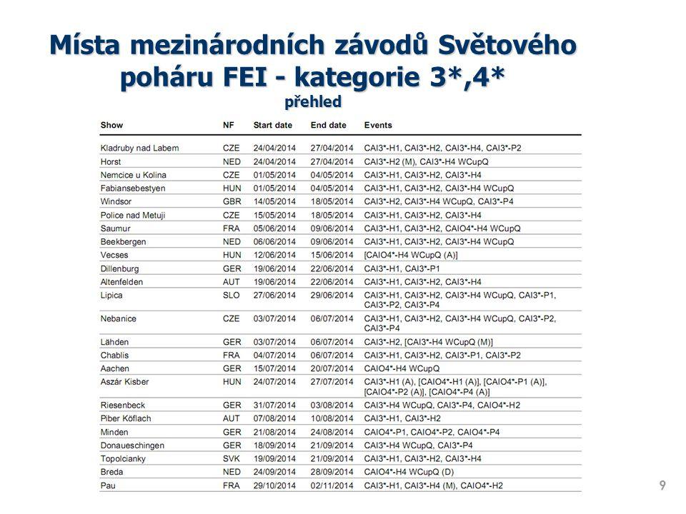 Místa mezinárodních závodů Světového poháru FEI - kategorie 3*,4* přehled 9 * V JEDNÁNÍ, V PŘÍPADĚ VÝPADKU POŘADATELE BUDE ZAJIŠTĚN NÁHRADNÍ ZÁVOD