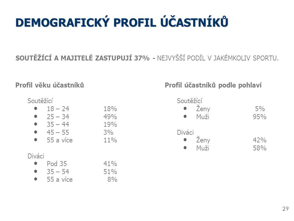 DEMOGRAFICKÝ PROFIL ÚČASTNÍKŮ SOUTĚŽÍCÍ A MAJITELÉ ZASTUPUJÍ 37% - NEJVYŠŠÍ PODÍL V JAKÉMKOLIV SPORTU. 29 Profil věku účastníků Soutěžící 18 – 24 18%