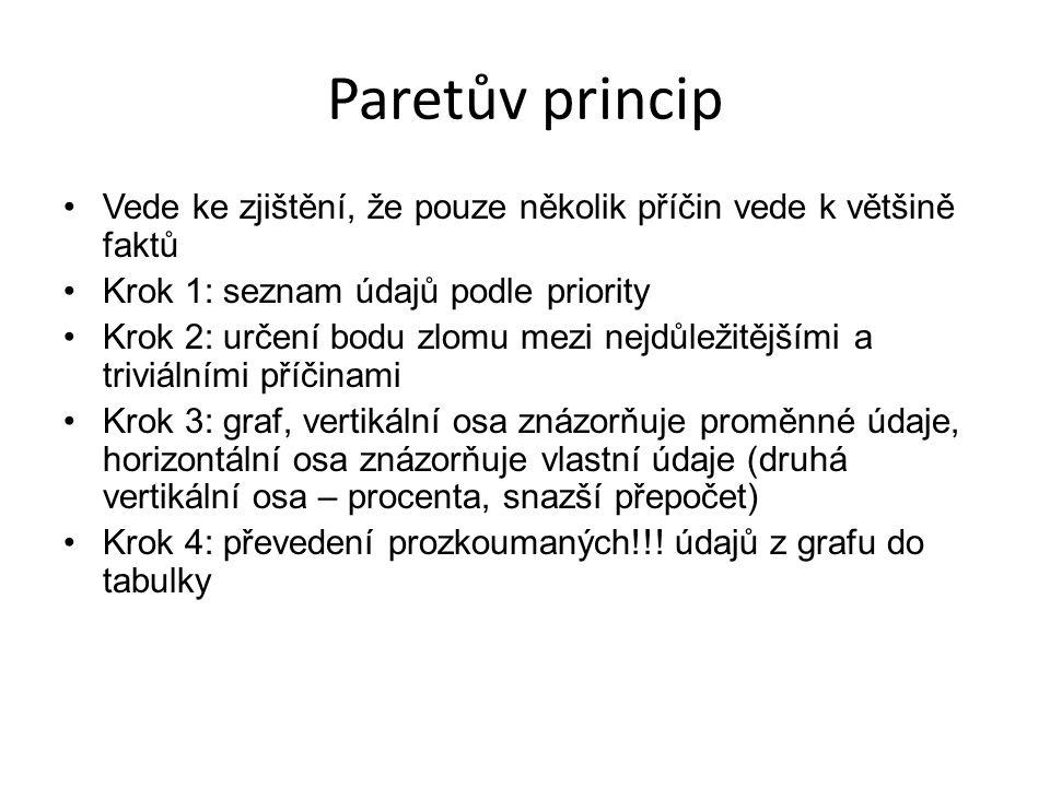 Paretův princip Vede ke zjištění, že pouze několik příčin vede k většině faktů Krok 1: seznam údajů podle priority Krok 2: určení bodu zlomu mezi nejd