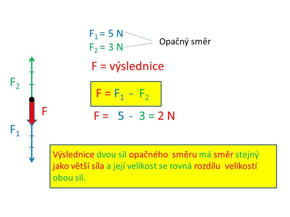 F 1 = 5 N F 2 = 3 N F = výslednice Opačný směr F1F1 F2F2 F F = F 1 - F 2 F = 5 - 3 = 2 N Výslednice dvou sil opačného směru má směr stejný jako větší
