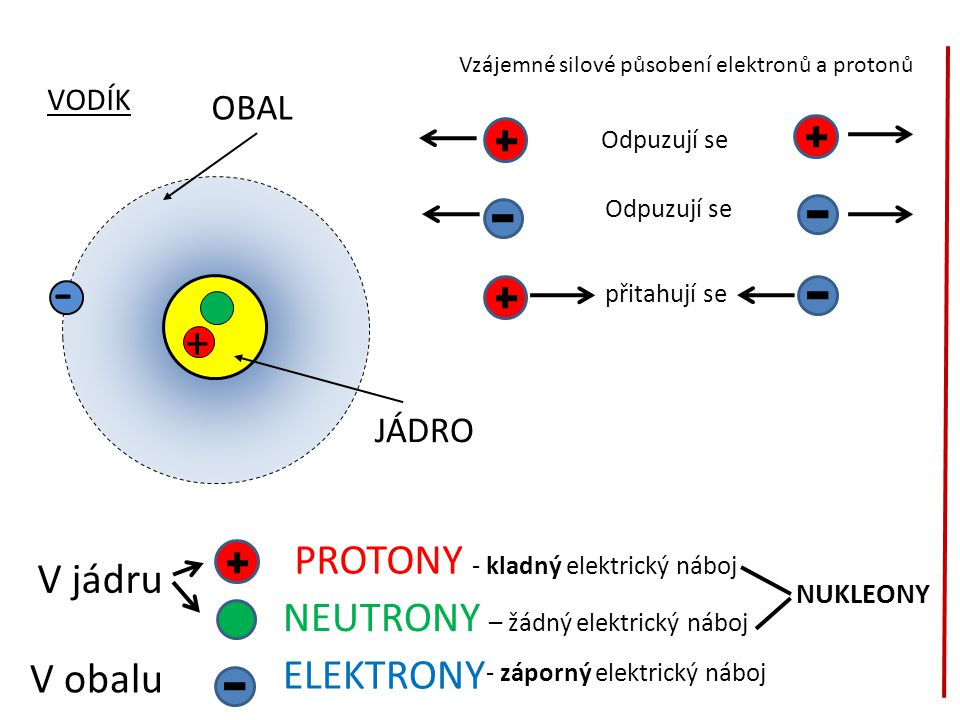 - OBAL JÁDRO + VODÍK V jádru V obalu PROTONY - kladný elektrický náboj NEUTRONY – žádný elektrický náboj ELEKTRONY Vzájemné silové působení elektronů