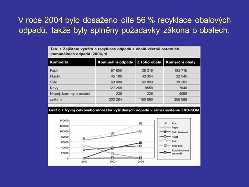V roce 2004 bylo dosaženo cíle 56 % recyklace obalových odpadů, takže byly splněny požadavky zákona o obalech.