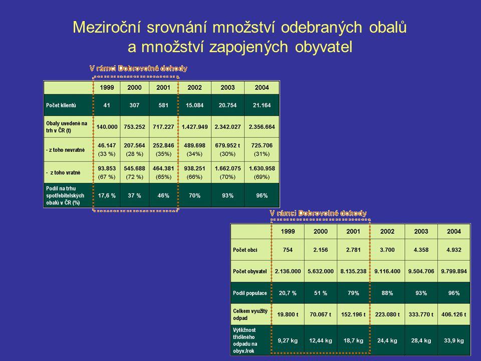 Meziroční srovnání množství odebraných obalů a množství zapojených obyvatel