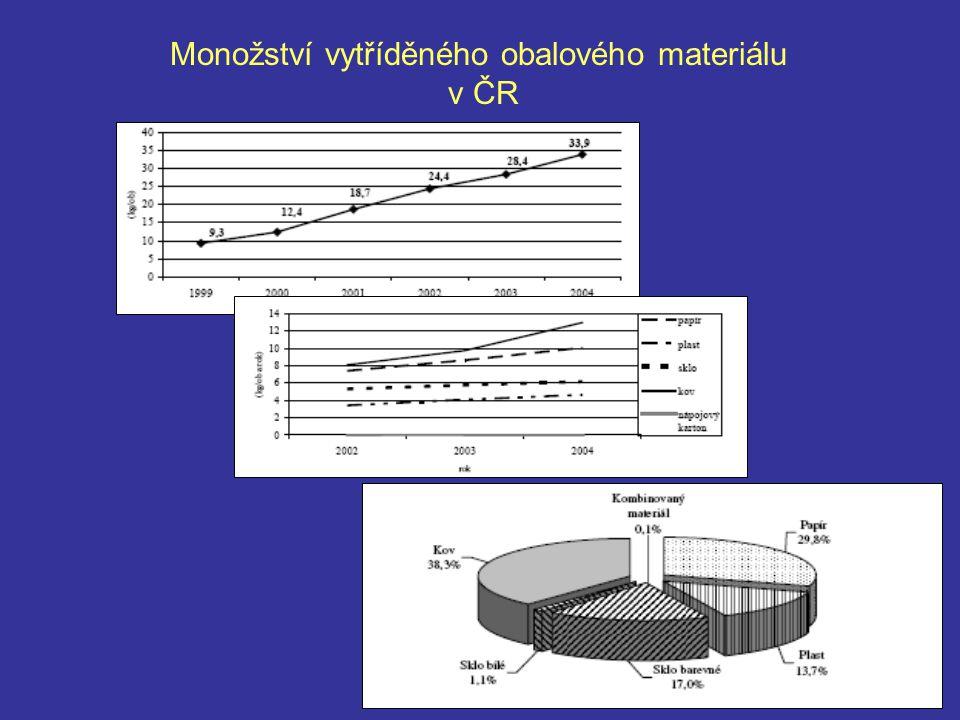 Monožství vytříděného obalového materiálu v ČR