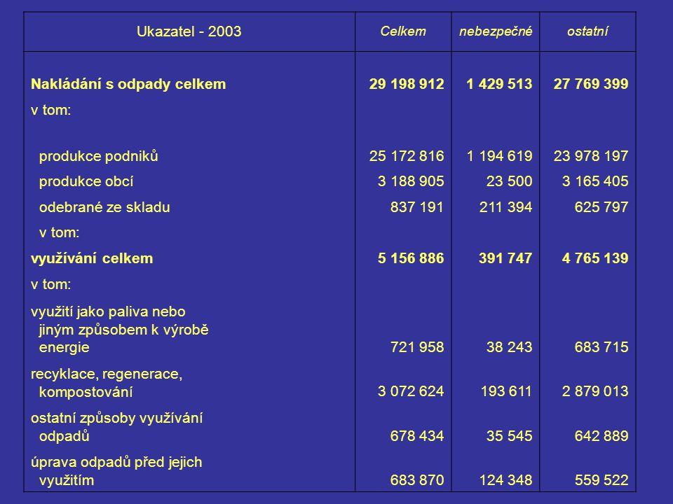 Ukazatel - 2003 Celkemnebezpečnéostatní Nakládání s odpady celkem29 198 9121 429 51327 769 399 v tom: produkce podniků25 172 8161 194 61923 978 197 produkce obcí3 188 90523 5003 165 405 odebrané ze skladu837 191211 394625 797 v tom: využívání celkem5 156 886391 7474 765 139 v tom: využití jako paliva nebo jiným způsobem k výrobě energie721 95838 243683 715 recyklace, regenerace, kompostování3 072 624193 6112 879 013 ostatní způsoby využívání odpadů678 43435 545642 889 úprava odpadů před jejich využitím683 870124 348559 522