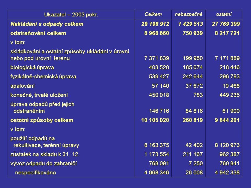 Ukazatel – 2003 pokr.