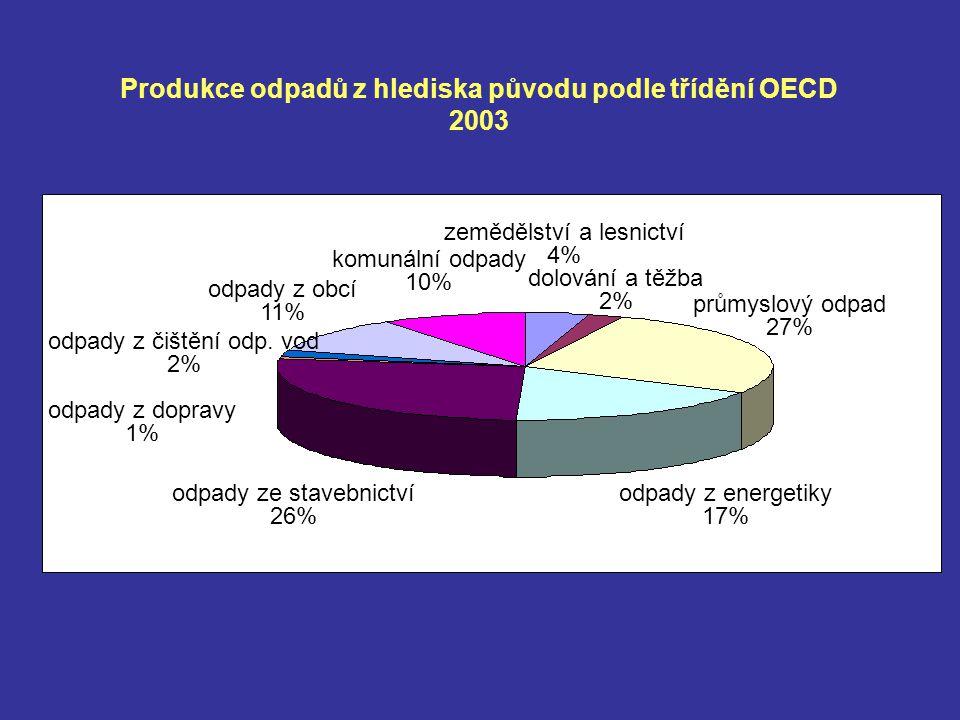 dolování a těžba 2% odpady z čištění odp.