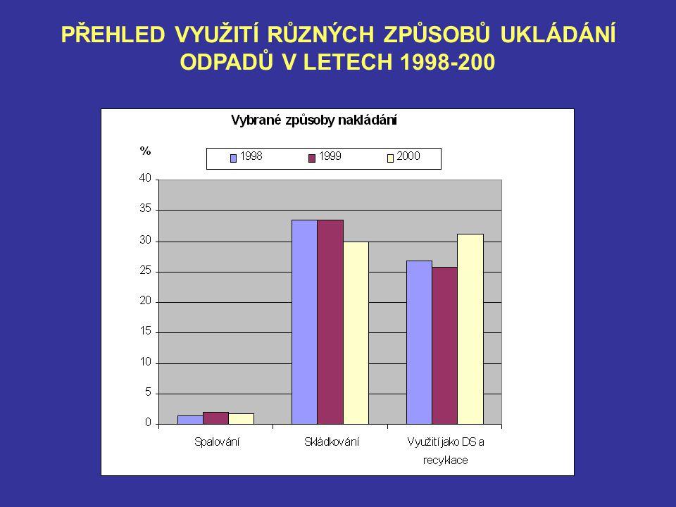 PŘEHLED VYUŽITÍ RŮZNÝCH ZPŮSOBŮ UKLÁDÁNÍ ODPADŮ V LETECH 1998-200