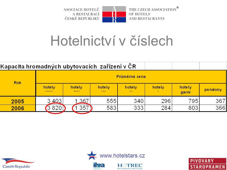 www.hotelstars.cz Hotelnictví v číslech