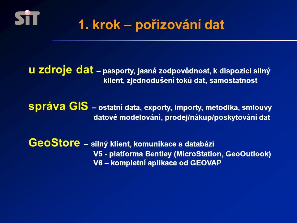 1. krok – pořizování dat u zdroje dat – pasporty, jasná zodpovědnost, k dispozici silný klient, zjednodušení toků dat, samostatnost správa GIS – ostat