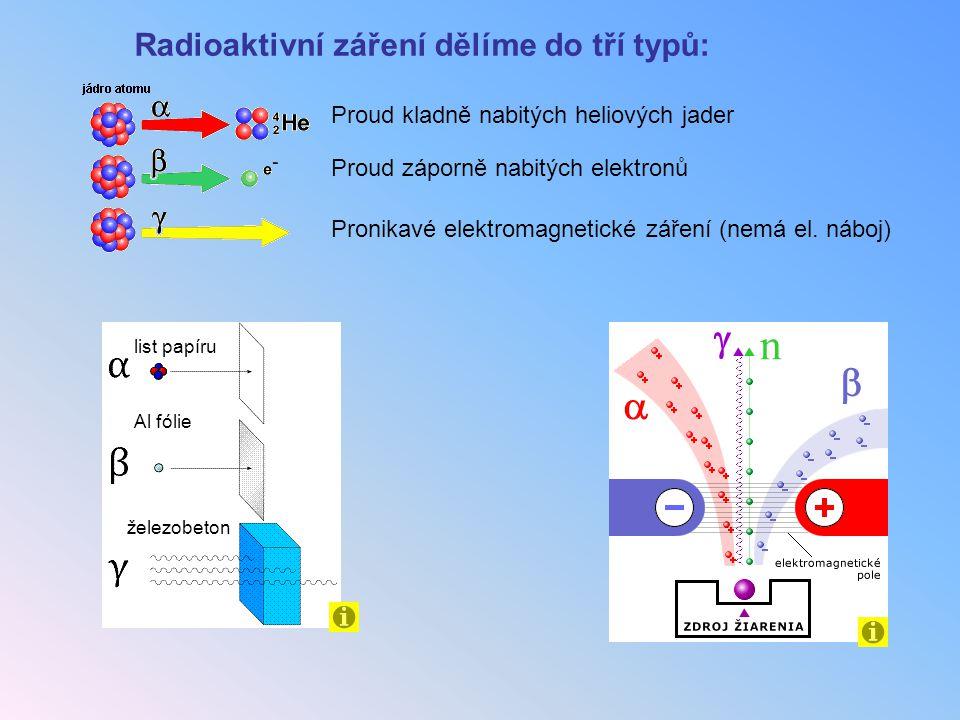 Radioaktivní záření dělíme do tří typů: Proud kladně nabitých heliových jader Proud záporně nabitých elektronů Pronikavé elektromagnetické záření (nem