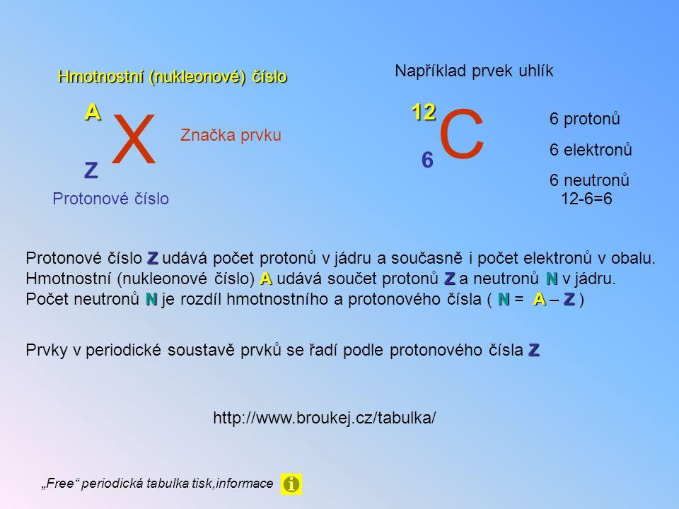 X Značka prvku Z Protonové číslo A Hmotnostní (nukleonové) číslo Z Protonové číslo Z udává počet protonů v jádru a současně i počet elektronů v obalu.