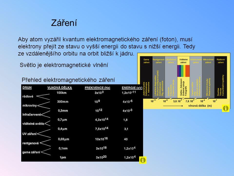 Záření Aby atom vyzářil kvantum elektromagnetického záření (foton), musí elektrony přejít ze stavu o vyšší energii do stavu s nižší energii. Tedy ze v