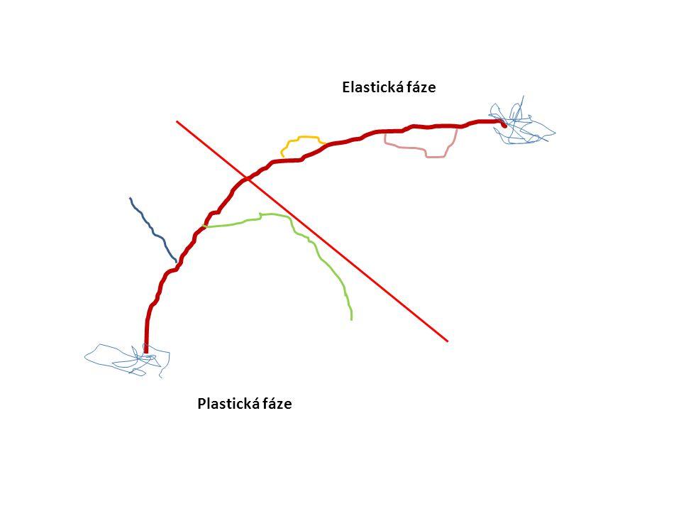Plastická fáze Elastická fáze