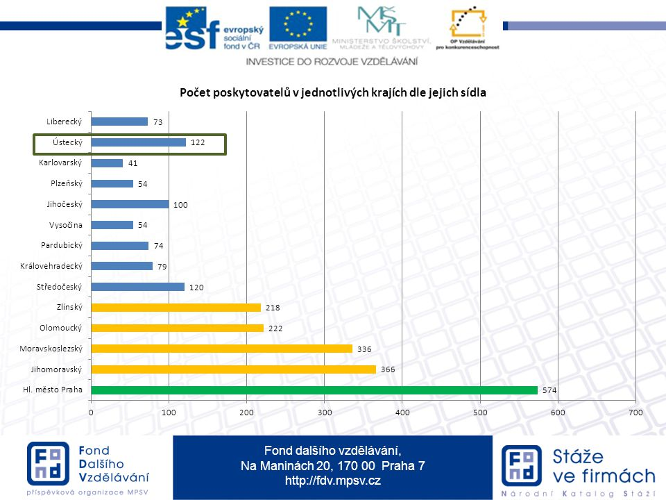 Fond dalšího vzdělávání, Na Maninách 20, 170 00 Praha 7 http://fdv.mpsv.cz