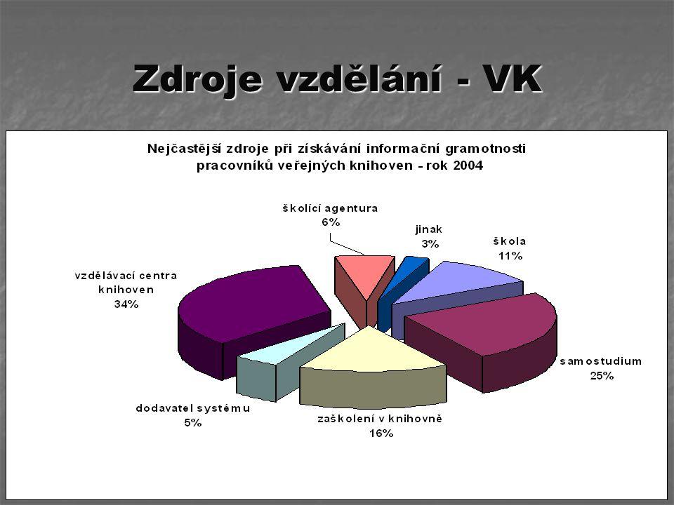 Zdroje vzdělání - VK