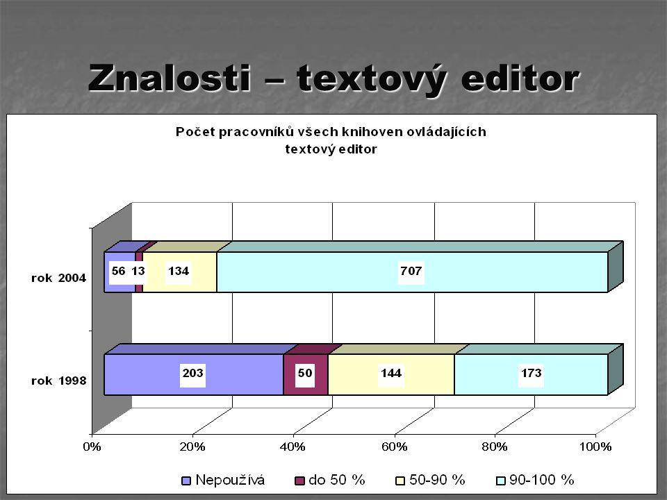 Znalosti – textový editor