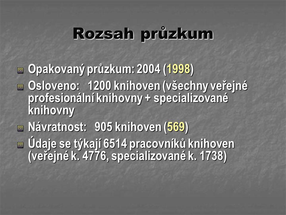 Rozsah průzkum Opakovaný průzkum: 2004 (1998) Osloveno: 1200 knihoven (všechny veřejné profesionální knihovny + specializované knihovny Návratnost: 90
