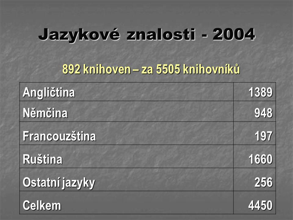 Jazykové znalosti - 2004 892 knihoven – za 5505 knihovníků 892 knihoven – za 5505 knihovníků Angličtina1389 Němčina948 Francouzština197 Ruština1660 Os