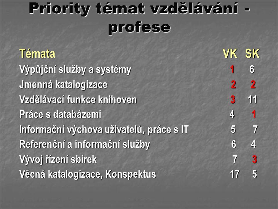Priority témat vzdělávání - profese Témata VK SK Výpůjční služby a systémy 1 6 Jmenná katalogizace 2 2 Vzdělávací funkce knihoven 3 11 Práce s databáz