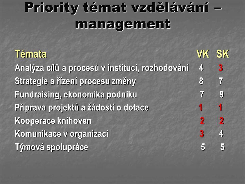 Priority témat vzdělávání – management Témata VK SK Analýza cílů a procesů v instituci, rozhodování 4 3 Strategie a řízení procesu změny 8 7 Fundraisi