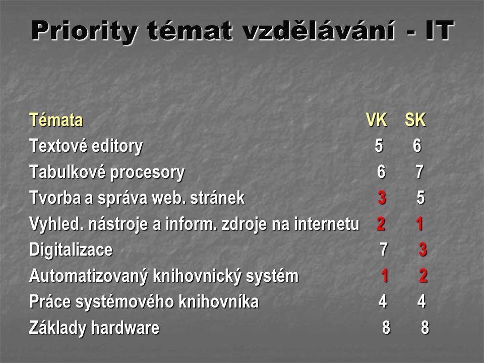Priority témat vzdělávání - IT Témata VK SK Textové editory 5 6 Tabulkové procesory 6 7 Tvorba a správa web. stránek 3 5 Vyhled. nástroje a inform. zd